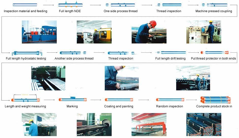 The process flowchart of tubing machining